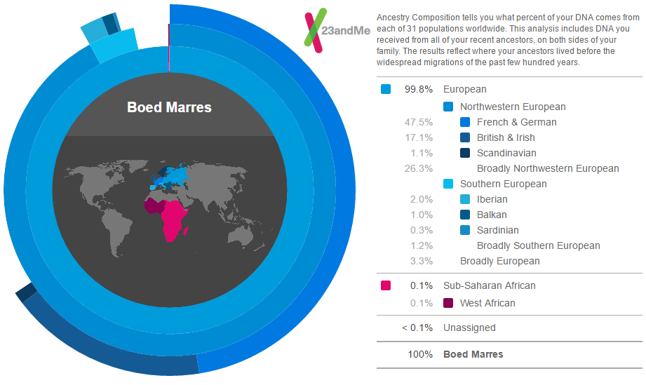 ANCESTRY COMPOSITION